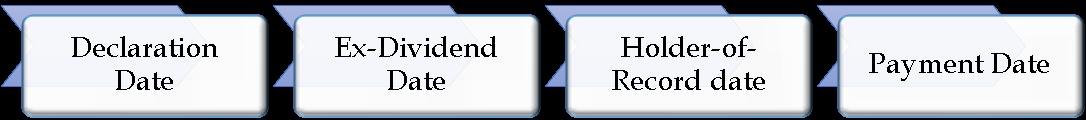 Ex-Dividend date | eFinanceManagement com
