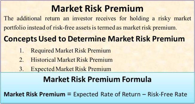 Market Risk Premium