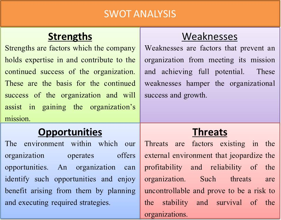 Swot Analysis  Benefits Limitation Example Of Swot Analysis