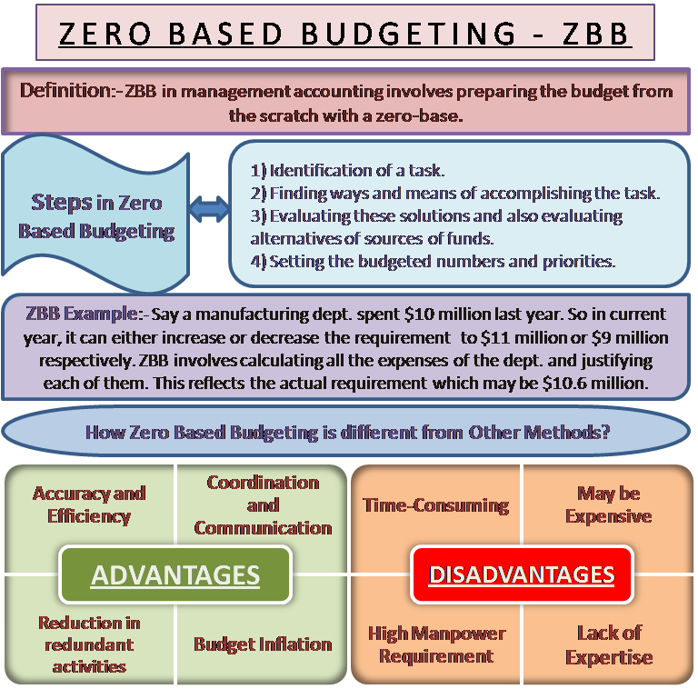 Zero Based Budgeting | Meaning, Steps, Advantage, Disadvantage