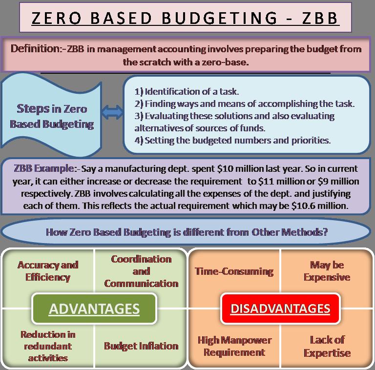 Disadvantage Meaning Budgeting Advantage Zero Based Steps