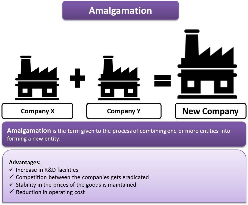 amalgamation merger of companies Amalgamation in nature of merger this is said to be in nature of merger on satisfaction of the following five conditions: all the assets and liabilities of the transferor company become, after amalgamation, the assets and liabilities of the transferee company.