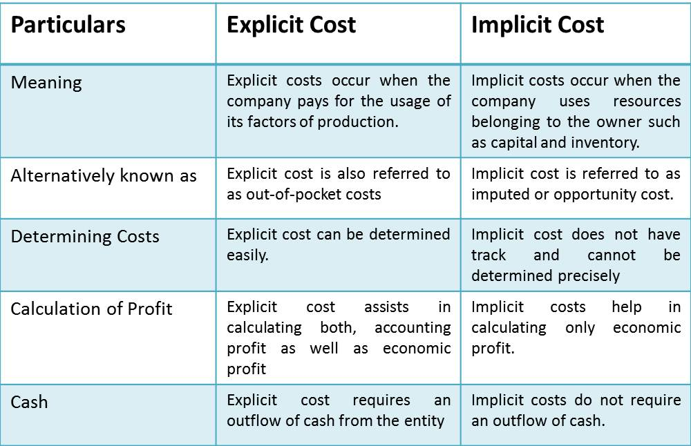 Explicit Cost Vs Implicit Cost