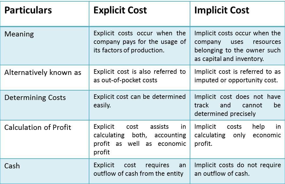 Explicit Cost Vs Implicit Cost