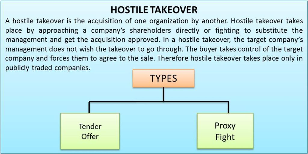 hostile takeovers vs friendly takeovers A hostile takeover, in mergers and acquisitions (m&a), is the acquisition of a target company by another company (referred to as the acquirer) by going directly to the target company's shareholders, either by making a tender offer or through a proxy vote.
