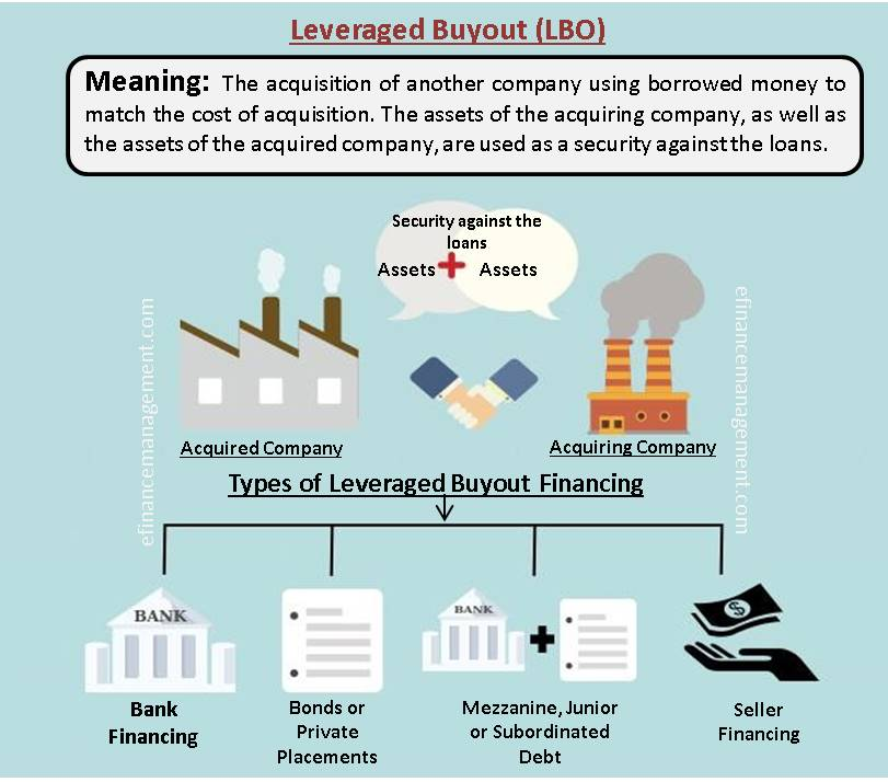 Leveraged Buyout | Meaning, Analysis, Example