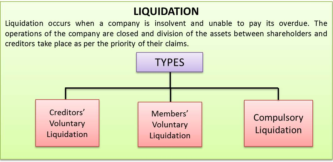Liquidating equity definition finance