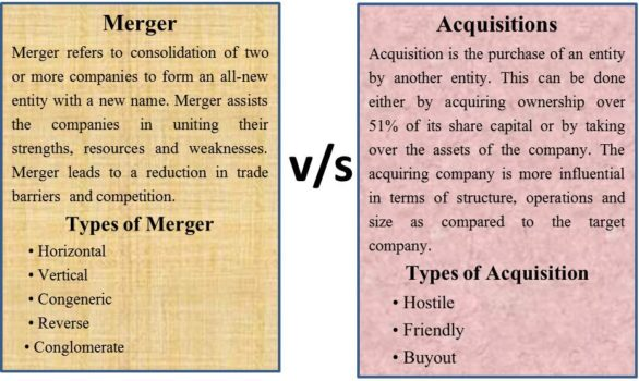 the process of a companys acquisition of other companies In a merger / acquisition of one by another company, one company buys out the majority of assets of the other company the control is transferred to the acquirer after approval of majority of shareholders of the target company.