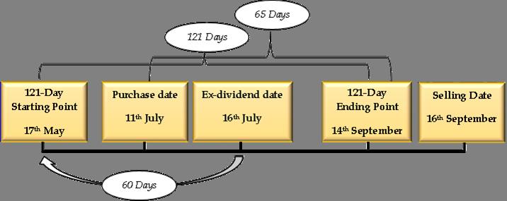 Minimum holding period