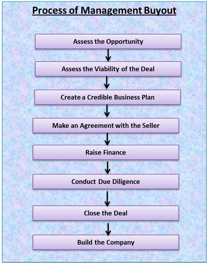Process of Management Buyout