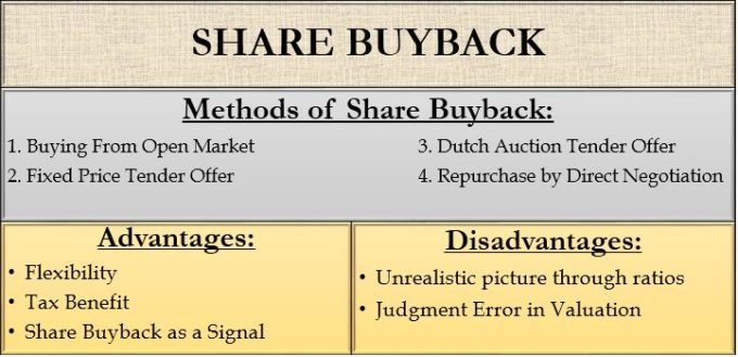 Share buyback - Methods, Advantages and Disadvantages