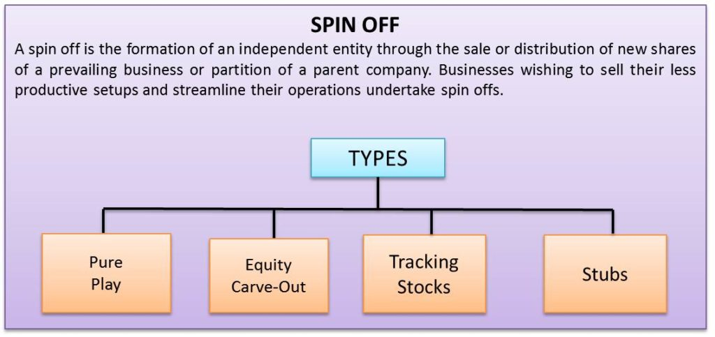 define and differentiate a spin off split off and split up