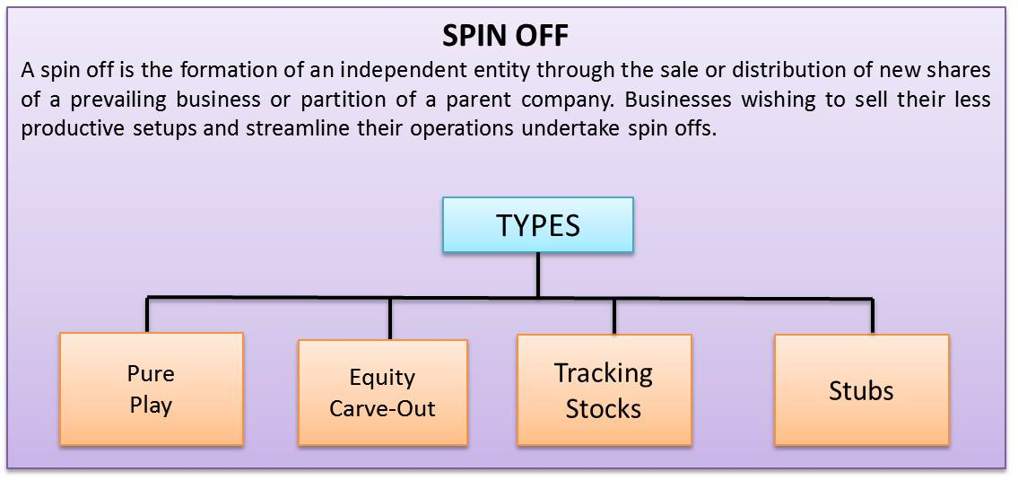 define and differentiate a spin off split off and split up In a spin-off, the shares of the subsidiary company or the company being spun-off is distributed as special dividends by the parent company, on a pro-rata basis the parent company usually do not receive any cash consideration for undertaking the spin-off.