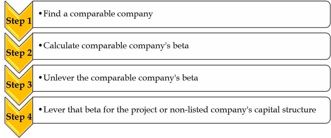 Steps to find unlevered beta