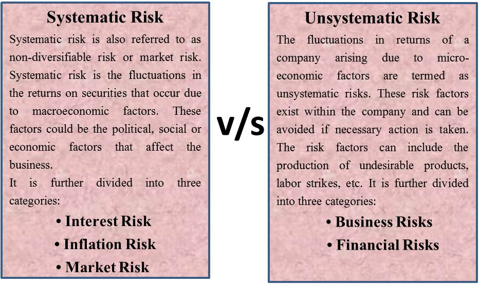 Book Trade In >> Systematic Vs Unsystematic Risks | eFinanceManagement.com