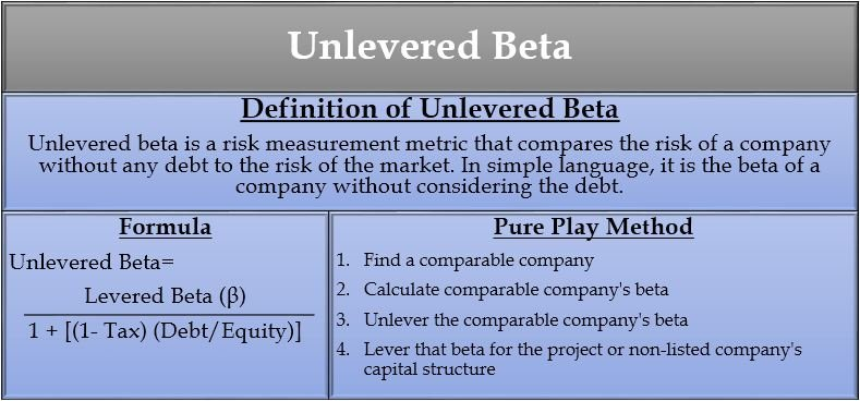 unlevered beta