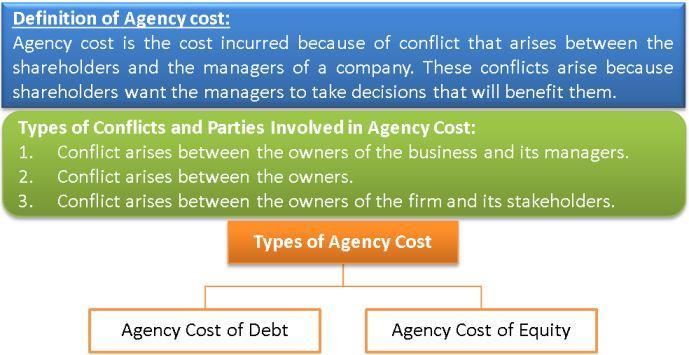 Agency Cost