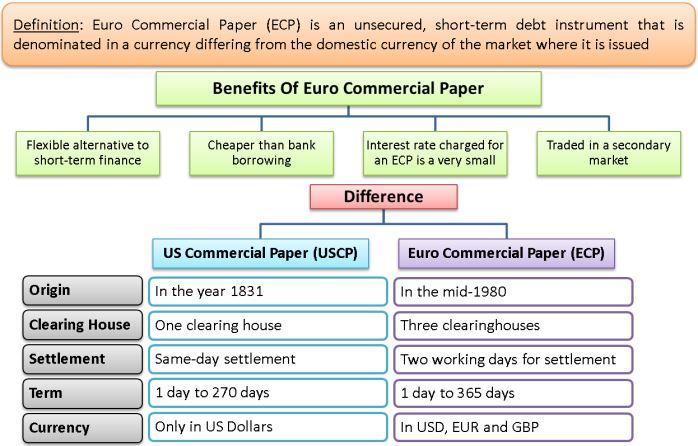 commercial paper interest rates