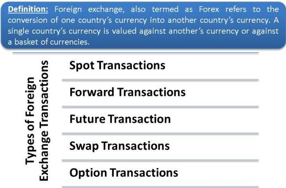 Meaning Of Foreign Exchange Transactions