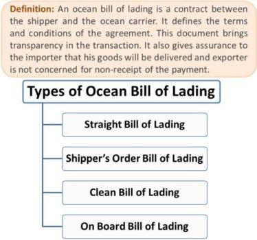 Ocean bill of landing
