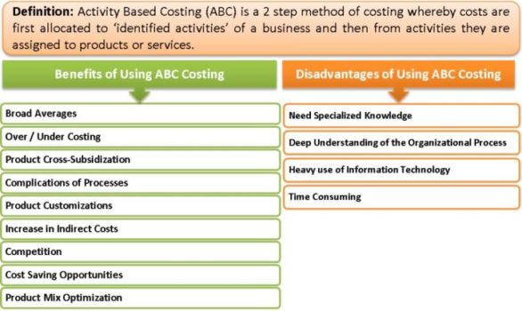 differences between absorption costing and abc Best answer: just as your previous question which tried to compare absorption cost and job cost, you need to look up the definitions of each there is no real comparison between activity based costing, which identifies and allocates mfg overhead based on cost drivers, and job cost, which charges cost by job rather than by operation.