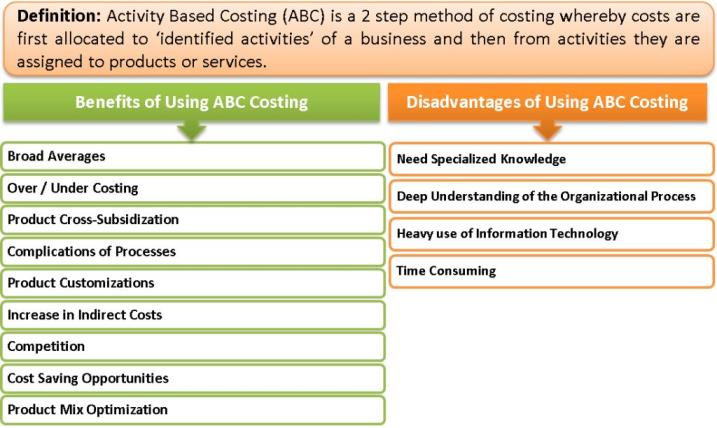 activity based costing articles 2018