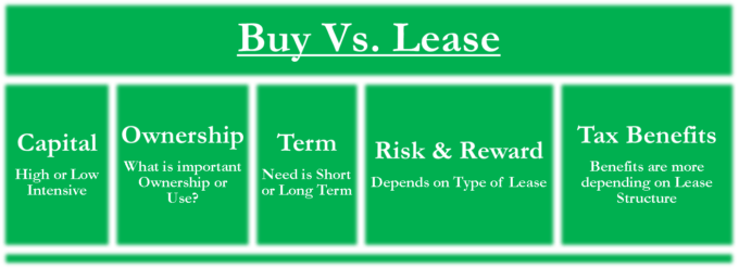 Buy Vs Lease