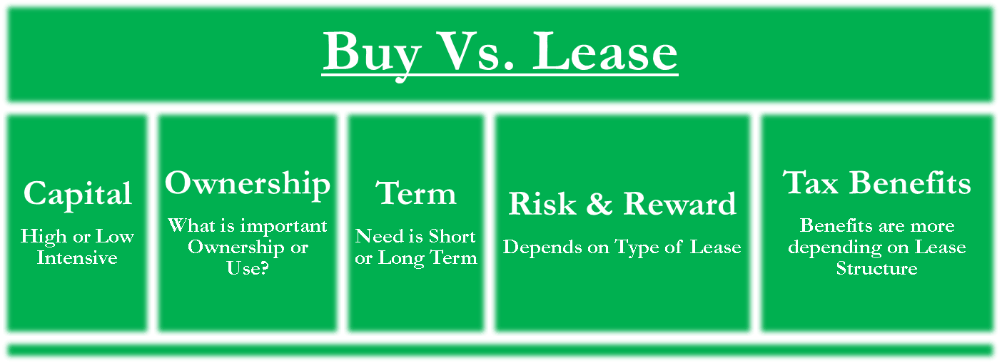 Buying vs leasing essay