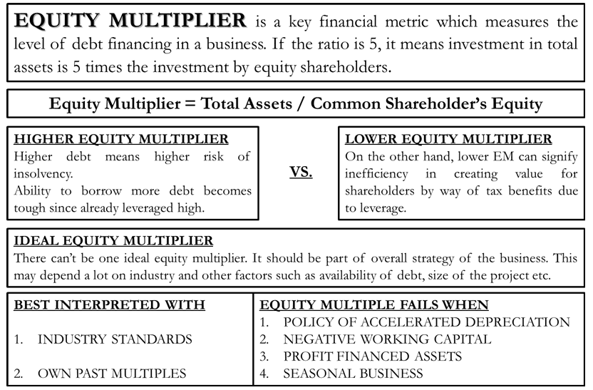 Equity Multiplier |Formula, Calculation,Interpretation