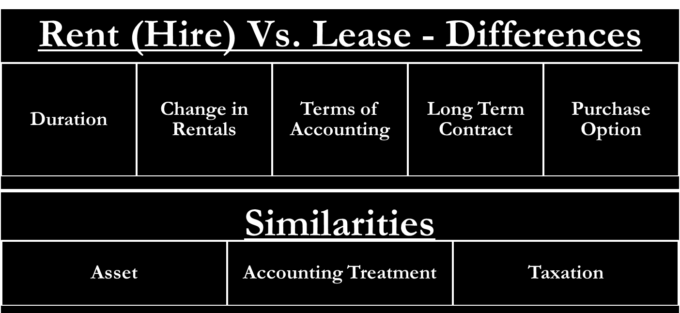 Lease Vs Rent