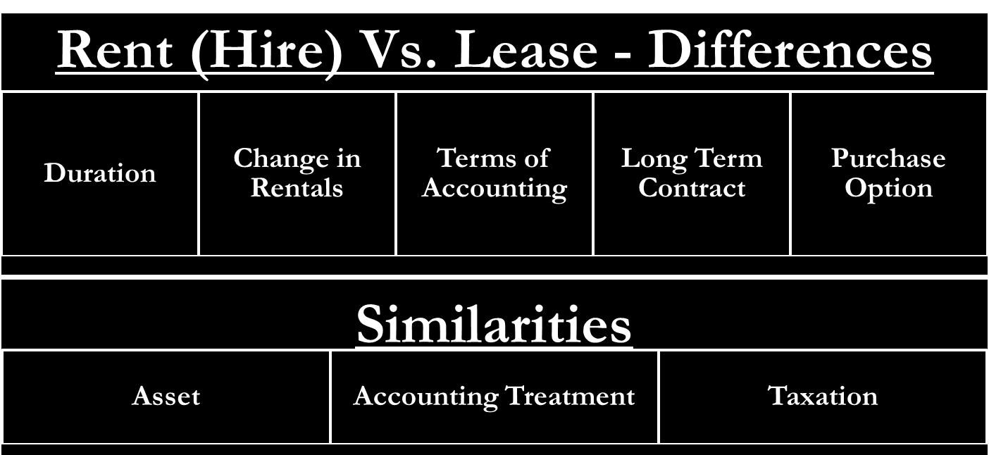 Lease Vs Rent >> Lease Vs Rent Similarities And Differences