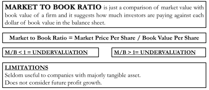 an analysis of the concept of market to book ratios The market to book value ratio also called the price to book ratio, compares a company' s stock price how can ratio analysis enhance your business strategy.