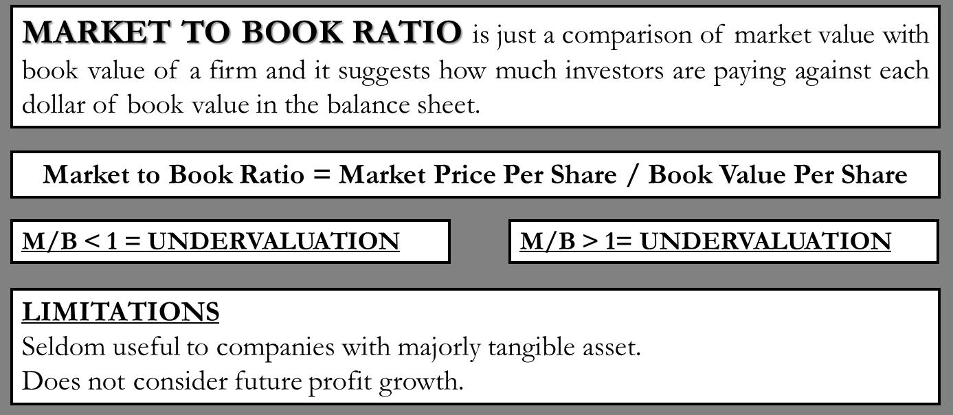 Market to Book Ratio