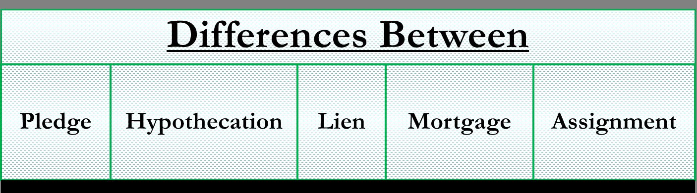 Pledge vs Hypothecation vs Lien vs Mortgage vs Assignment