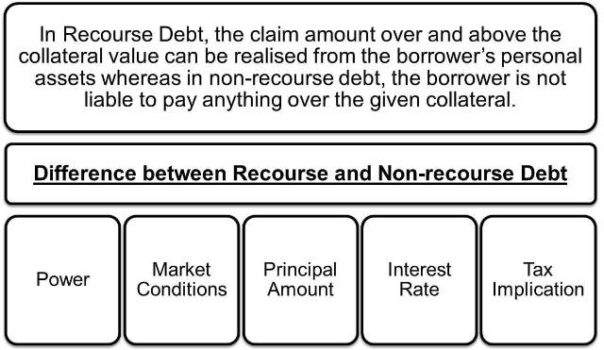 Recourse-vs-Non-recourse-Debt