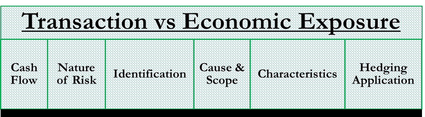 Transaction vs Economic Exposure