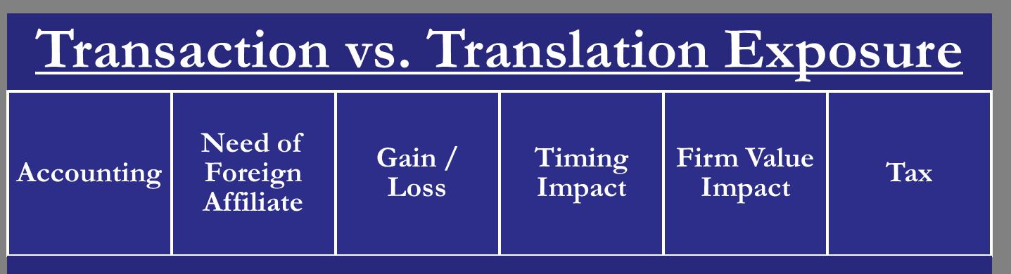 Transaction vs Translation Exposure