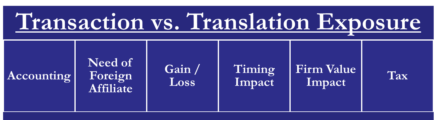 Transaction vs Translation Exposure
