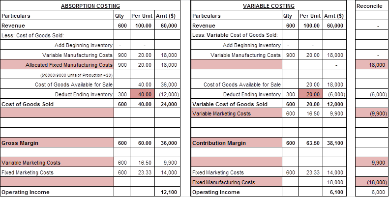 Absorption Costing vs Variable Costing - Income Statement
