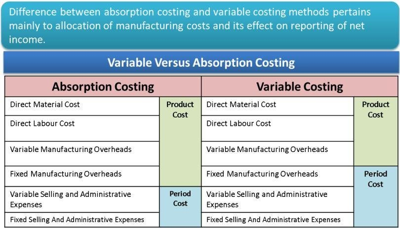 operating income variable costing