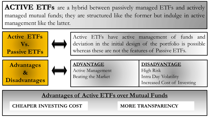 Actively Managed ETFs