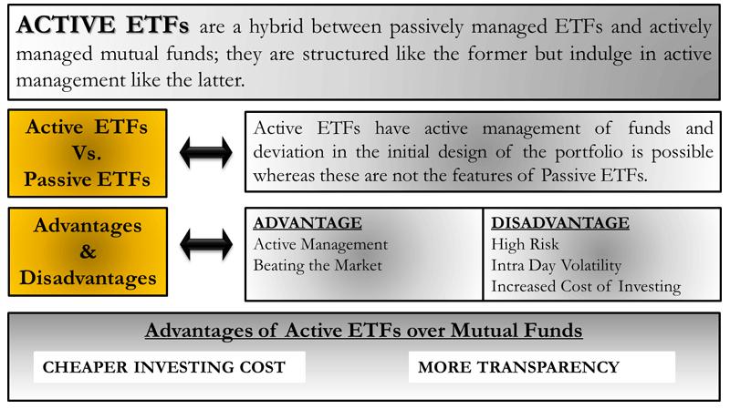 Actively Managed ETFs