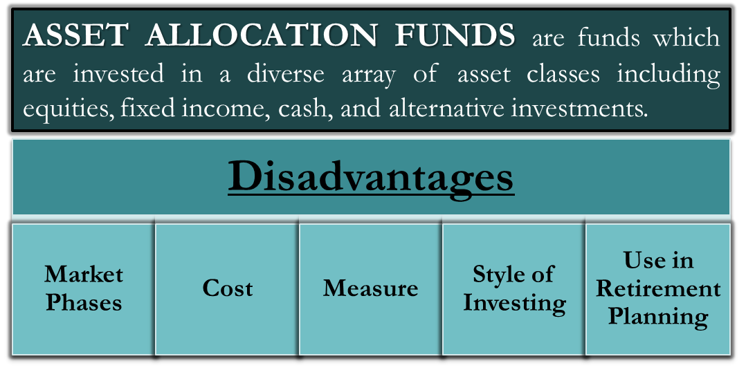 Asset Allocation Funds