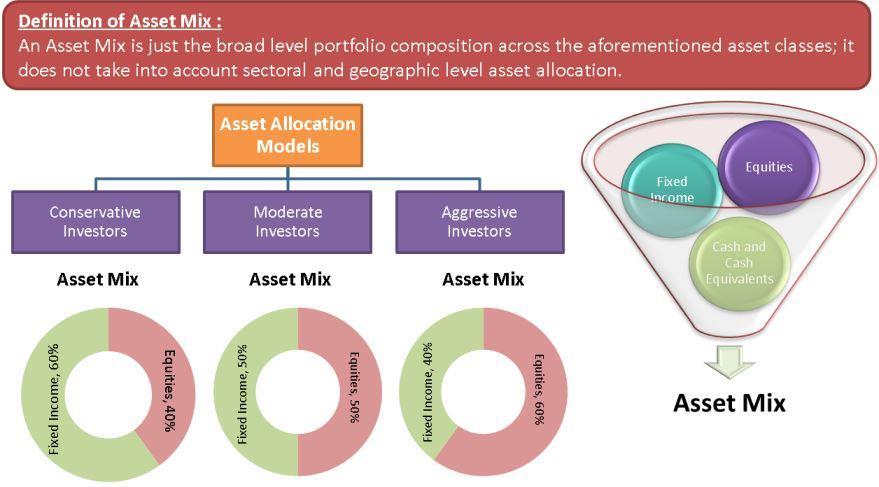 Asset Mix | Definition, Determinants, Asset Allocation