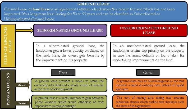 Ground Lease | Subordinate & Unsubordinate, Pros and Cons