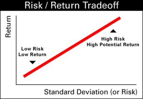 Risk Return Trade off graph