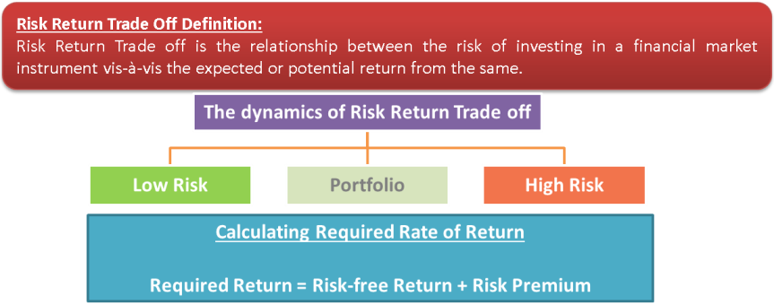 Risk Return Trade off | The dynamics of Risk Return Trade off