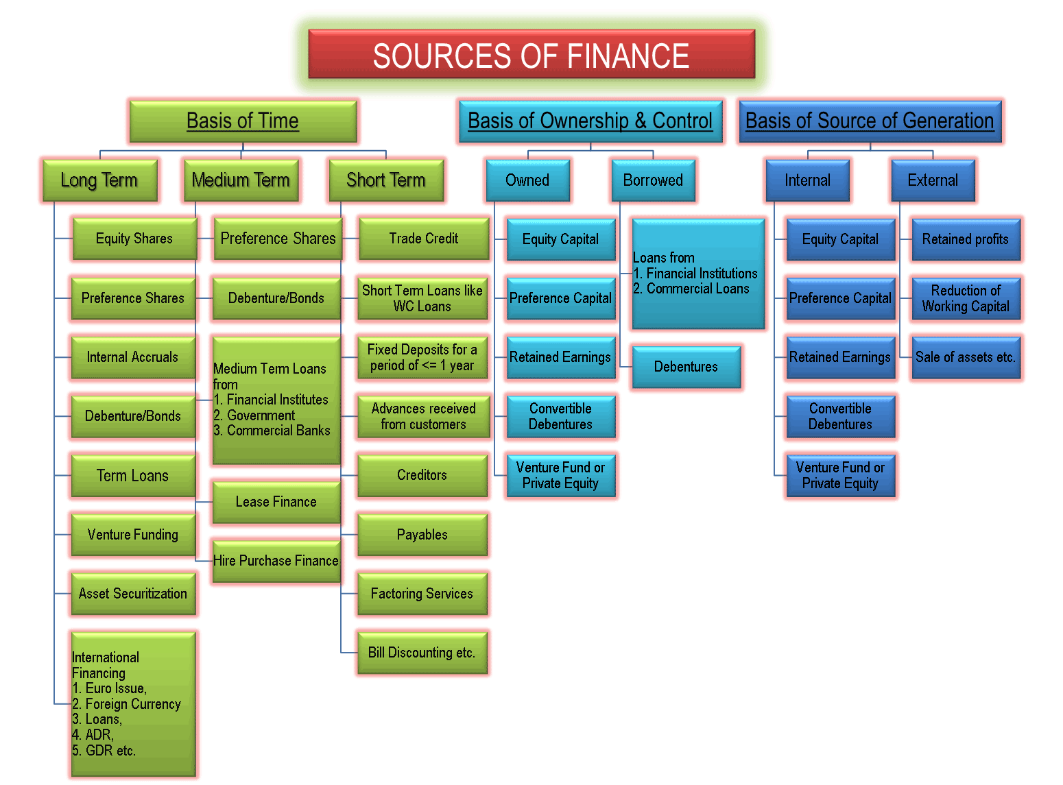 What is financing and what are its sources of origin