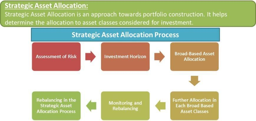 "investment and new asset allocation ""asset allocation"" describes dividing one's investments among the various types of asset classes one investment portfolio, for example, may have assets allocated to a mix of bond funds, money market accounts and real estate."