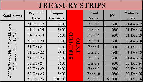 Treasury Stips